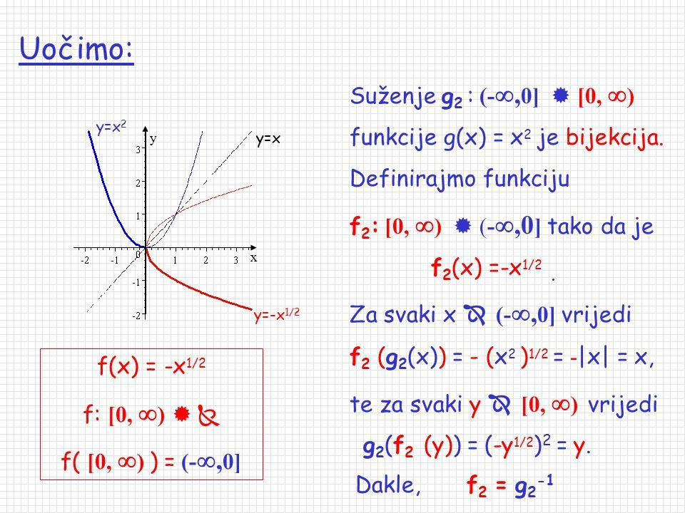 Uočimo: Suženje g2 : (-,0]  [0, ) funkcije g(x) = x2 je bijekcija.
